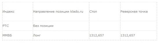 Рекомендация для системной торговли: 11.04.2014