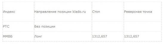 Рекомендация для системной торговли: 14.04.2014