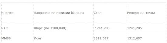 Рекомендация для системной торговли: 15.04.2014