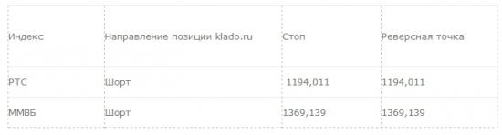 Рекомендация для системной торговли: 16.04.2014