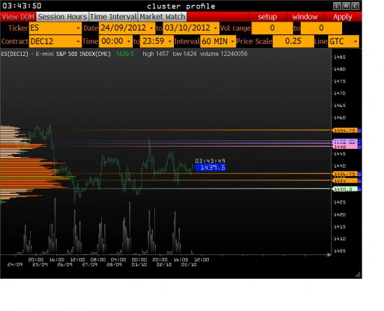 Индикаторный диапазон в Сипи на сегодня 1434-1436,75.