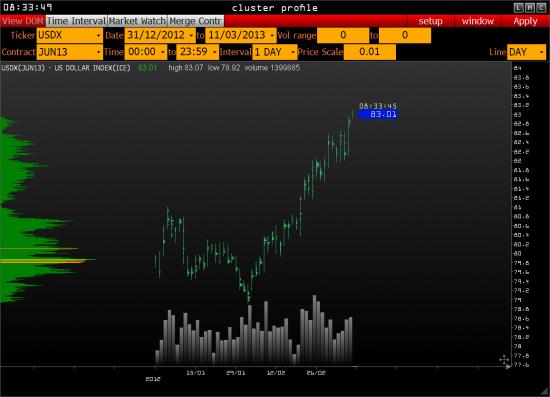 Движение по укреплению доллара, скорее всего, заканчивается.(?)