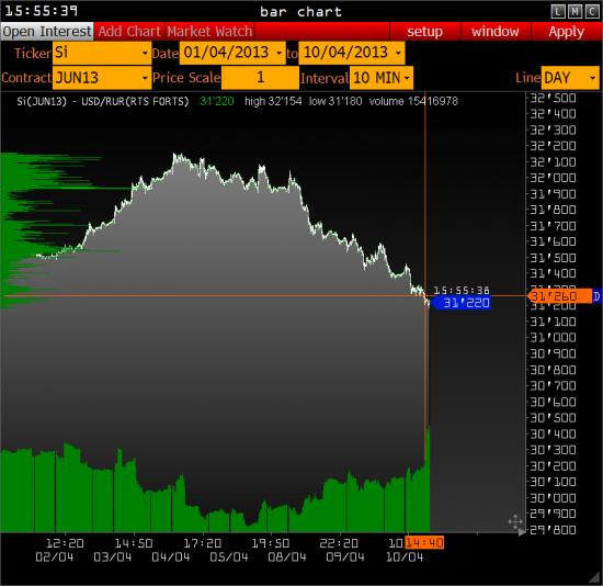 Рынок становится взлослым - Кукл) пересел в облигации и рубль.