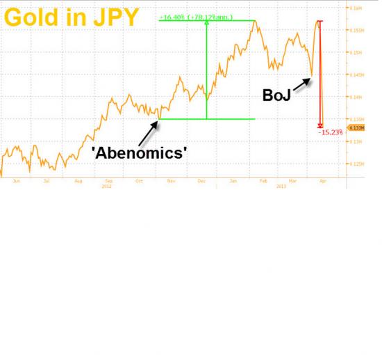 Главный вывод: про золото и не только.