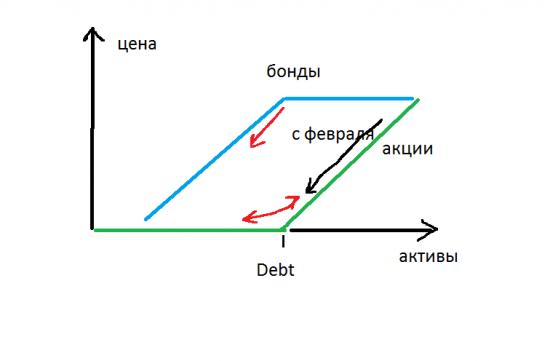 Концепция высокой опциональности рынка акций ( среднесрок).