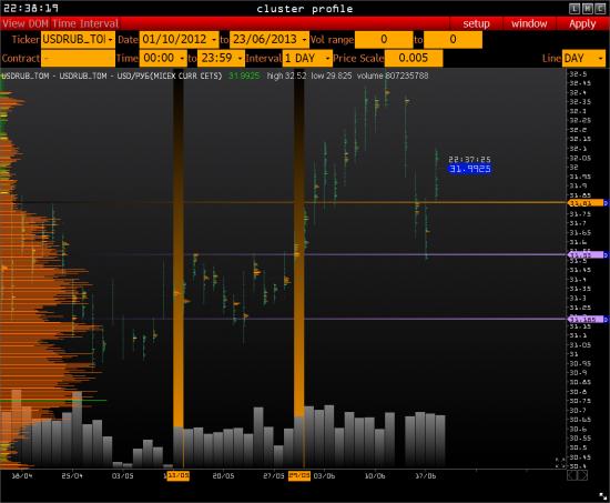 Начальный баланс сентябрьского СИ - в свете девальвации или что же происходило 31 мая с набором позиции в РИ вниз?