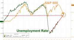 ZeroHedge: ФРС ждет S&P500 на 750 в январе 2015 года
