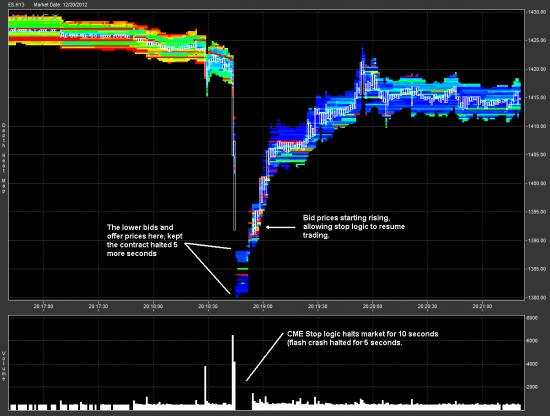 """""""Fiscal Cliff Flash Crash"""" - Исследование в картинках от Nanex"""