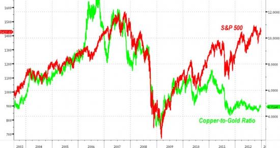 "ZeroHedge: Медь ""против"" роста рынков"