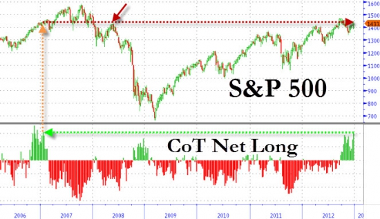 ZeroHedge: S&P 500 - очень много лонгов. Грядет буря?