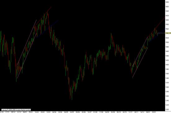 Что же творится с этим рынком?