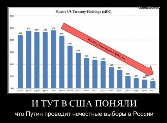 Статистика правления Путина с 1999 года по 2011. Только факты
