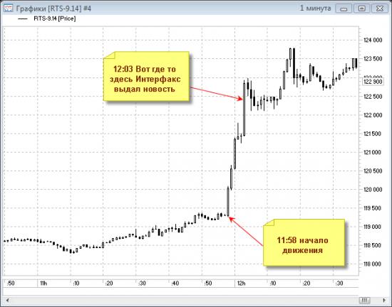 Новости от Интерфакс. Для чего они в биржевых терминалах?