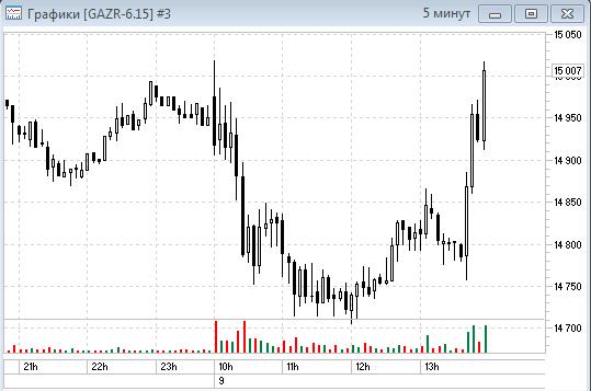 Газпром. Дивиденды 2015 = 7.2 рубля на акцию
