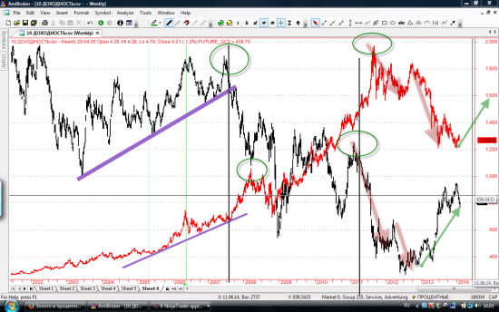 Если рассматривать 10-Year Treasury и золото легко заметить что первые выросли а золото нет. Предпологаю что золото скоро начнет двигатся вверх