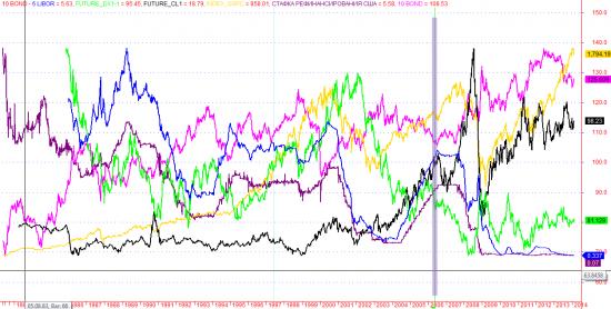 Работает ли сейчас межрыночный анализ ...по мотивам мэрфи плюс инфляционные ожидания