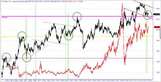 Ожидаю  движение по нефти вниз (возможно сильное) UST10 протестировал  максимумы и возможно с этих уровней пойдет вверх )