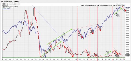 Всем привет В этом обзоре я исхожу из предположения :индекс BDI является опережающим инд для американского рынка и тем более для российского
