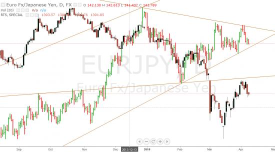 ЕВРО/ЙЕНА индикатор риска