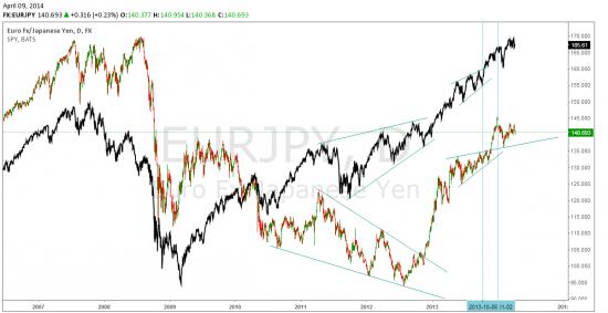 Пара евро/ йена по технике