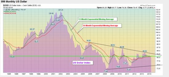 СТРАННАЯ СЛАБОСТЬ индекса доллара
