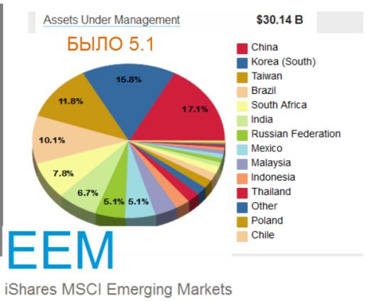 Всем привет . Сегодня смотрел денежные потоки ETF Доля россии в EEM сократилась