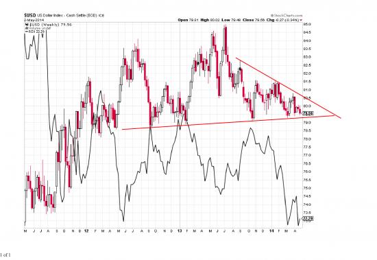 Привет.На индексе $ можно выделить +-два цикла рост 6 лет и падение 10 лет Получается мы живем в 6 летнем уже 3 года