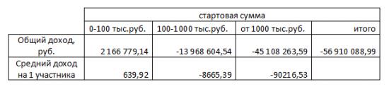 по итогам ЛЧИ 2012