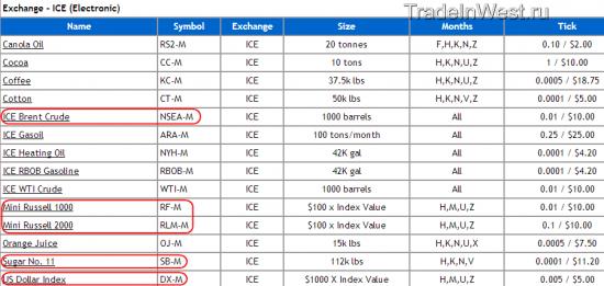 Поглощение крупнейшего биржевого оператора (ICE , NYSE Euronext)