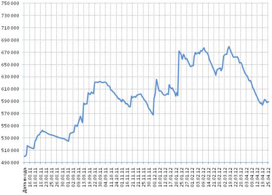 """Промежуточные итоги торговли по моей стратегии """"Простой вход"""" апрель 2012"""