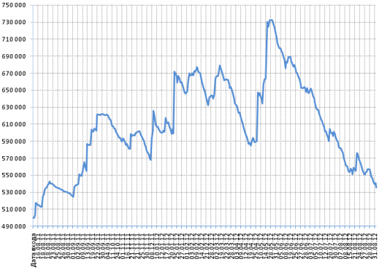 """Годовые итоги торговли по моей стратегии """"Простой вход"""" сентябрь 2012"""