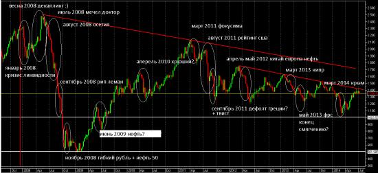 История индекса РТС с 2008