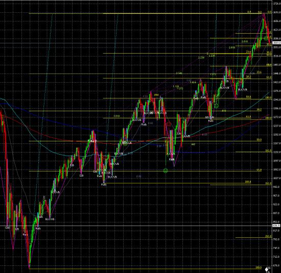 S&P 500: где закончится текущая коррекция?