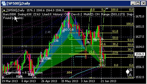 S&P 500: торговая идея.