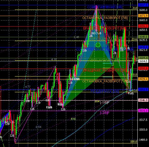 S&P 500: чего ждать в краткосрочной перспективе?