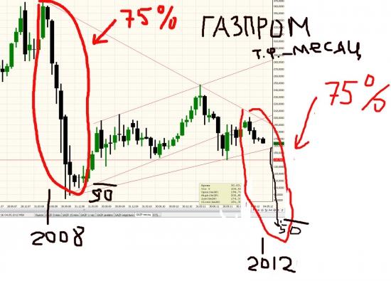 А если снова как в 2008, то ГАЗ по 50 что ли будет?