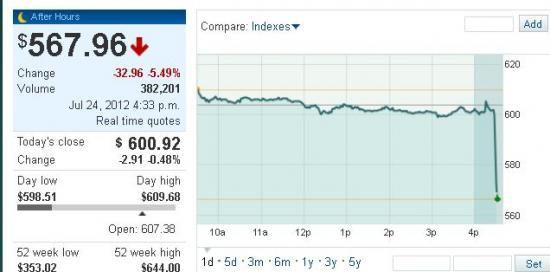 Apple в моменте - 5,5%, выручка хуже ожиданий, айфоны плохо продаются )))