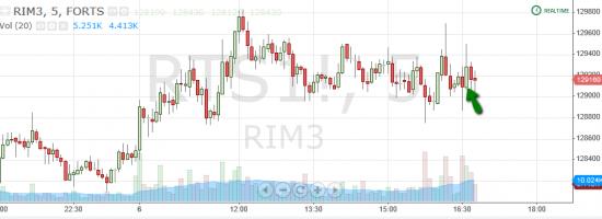 Торговля по уровням риалтайм, 6 июня 2013