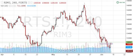 Торговля по уровням риалтайм, 7 июня 2013