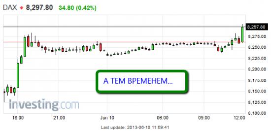 """Торговля по уровням риалтайм, 10 июня 2013 """"Главная свеча"""""""