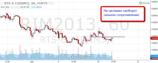 """Торговля по уровням риалтайм, 11 июня 2013 """"Война таймфреймов"""""""