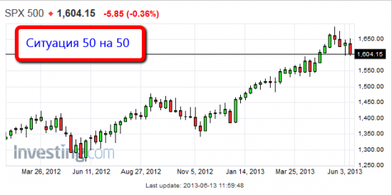 """Торговля по уровням риалтайм, 13 июня 2013 """"Исторический момент"""""""