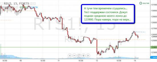 """Торговля по уровням риалтайм, 14 июня 2013 """"Я сказал Ракета! ...или нет?"""""""