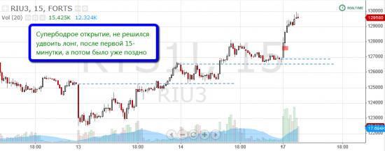 """Торговля по уровням риалтайм, 14 июня 2013 """"Хитрый рынок"""""""