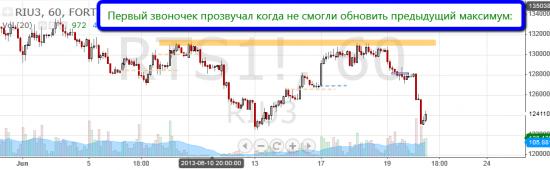 """Торговля по уровням риалтайм, 20 июня 2013 """"Ракета сломалась"""""""