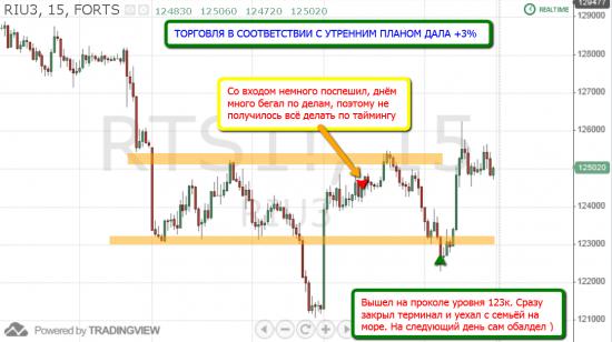 """Торговля по уровням риалтайм, 21 июня 2013 """"Передышка"""""""