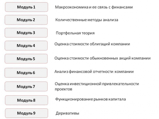 Программа повышения квалификации «Финансовый аналитик» от ЭФ МГУ