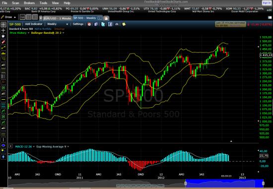 SP-500 недельный график