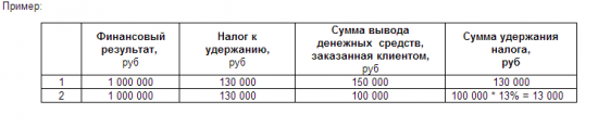 Удержание НДФЛ при выводе денежных средств с брокерского счета.