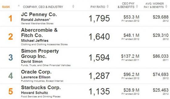 Сравнение доходов СЕО и среднего работника компании